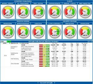 Balanced Score Cards - Cruscotto Generale
